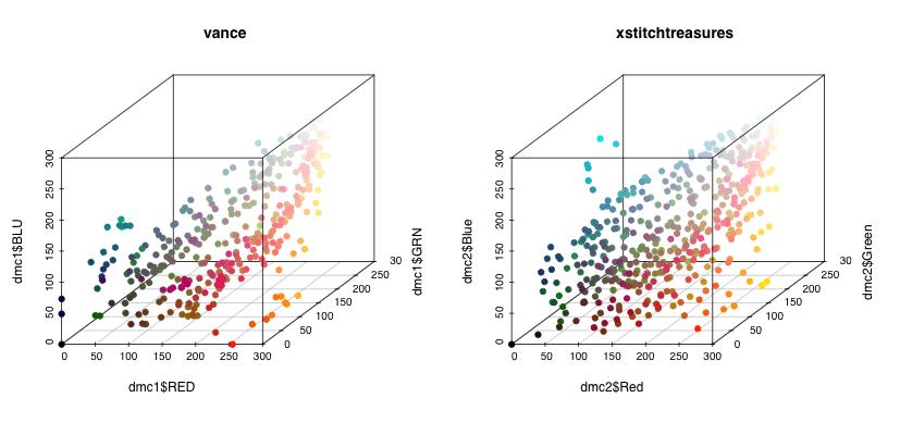 DMC thread RGB scatter graphs (source: spritestitch.com)